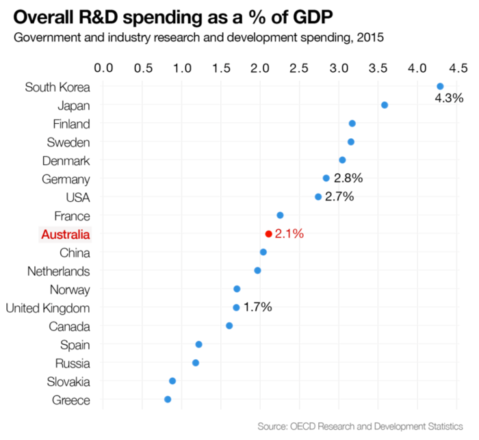 overall research and development spending