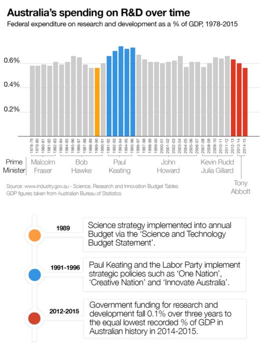australias research and development spending