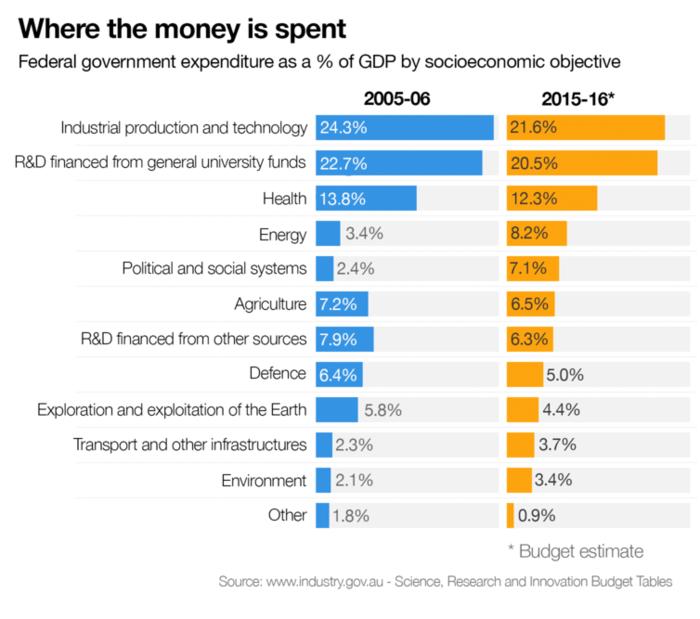 where budget money is spent