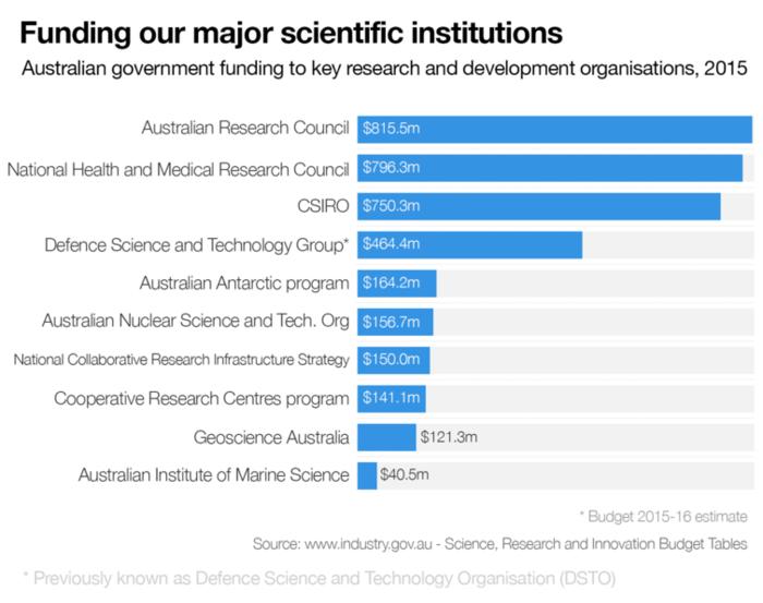 major scientific institutions funding