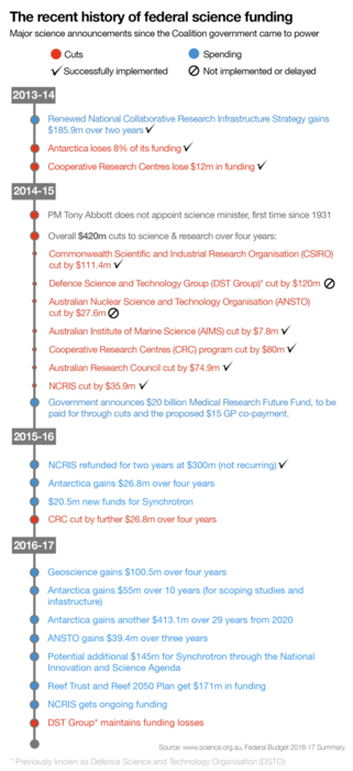 recent history of science funding