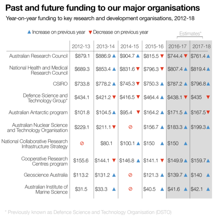 past and future major organisations funding