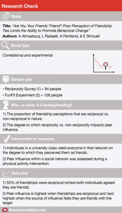 details of the study on whether your friends like you