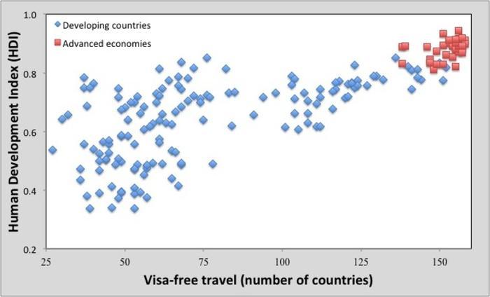 human development index chart correlated with visa-free travel