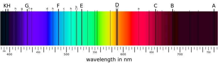 Wavelength lines