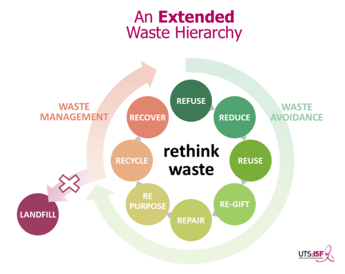 Recycling can be confusing, but it's getting simpler