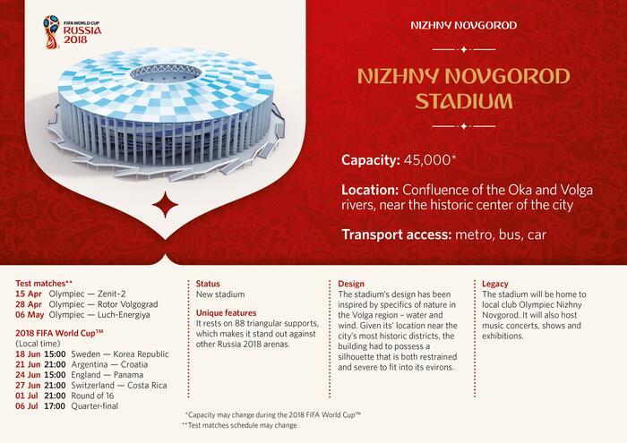 Novgorod Stadium Infographic