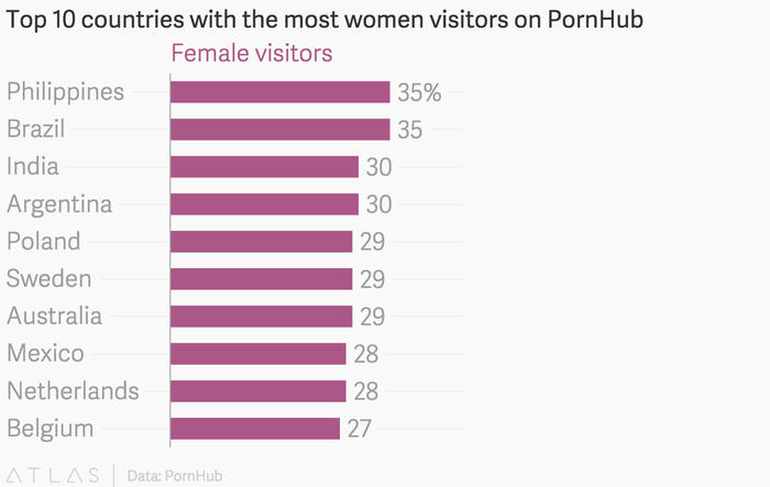 Top 10 countries with the most women visitors on PornHub.