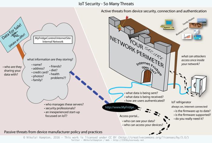 iot security threats infographic