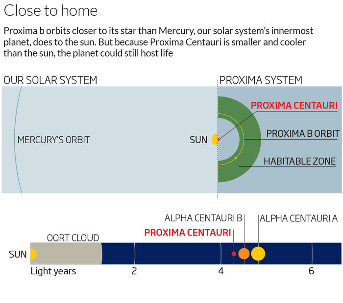 a graph showing the details on proxima b location