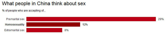 What people in China think about sex
