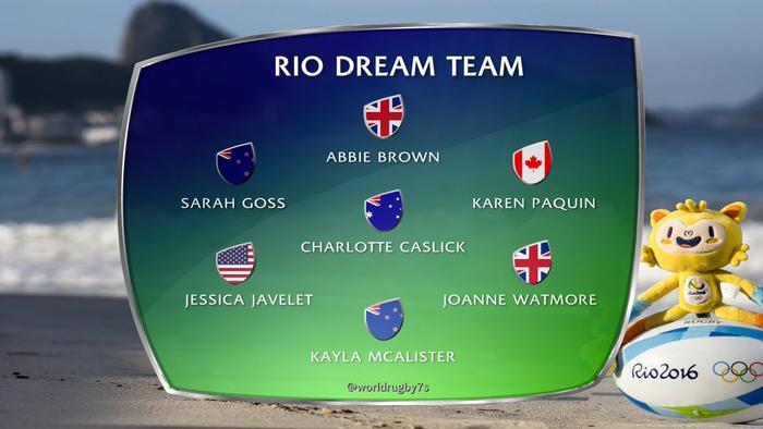 Day 2 Rio Dream Team Rugby 7s