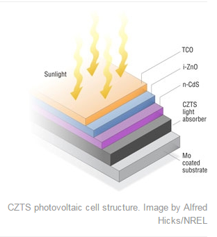 The structure of a CZTS cell