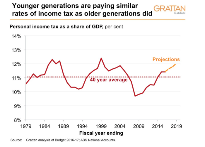 Younger generations are paying similar rates of income tax as older generations did.