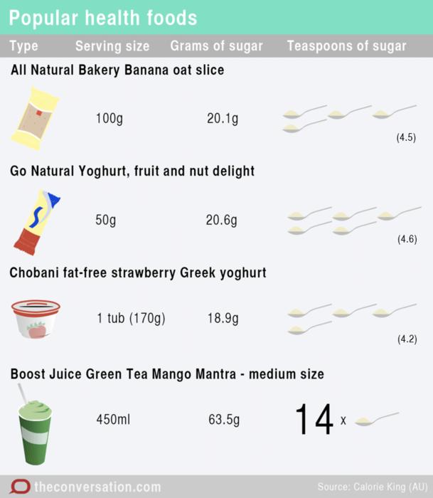 sugar in health foods