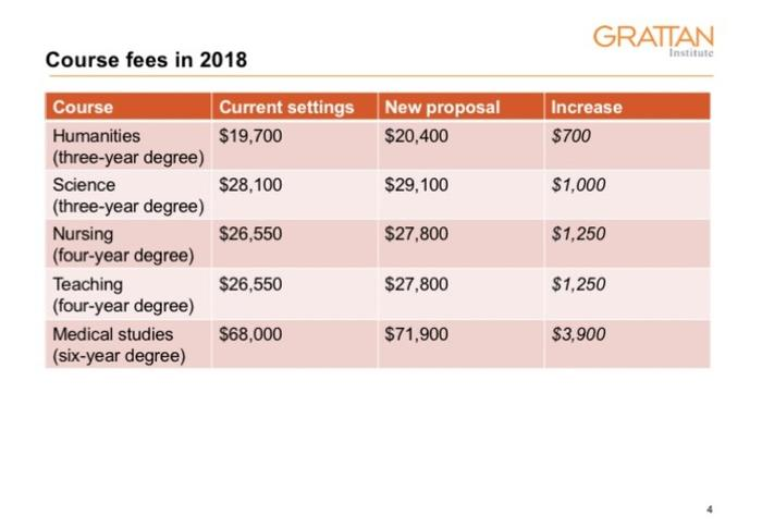 Changes to course fees.