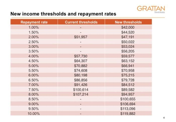 Income thresholds and repayment rates.