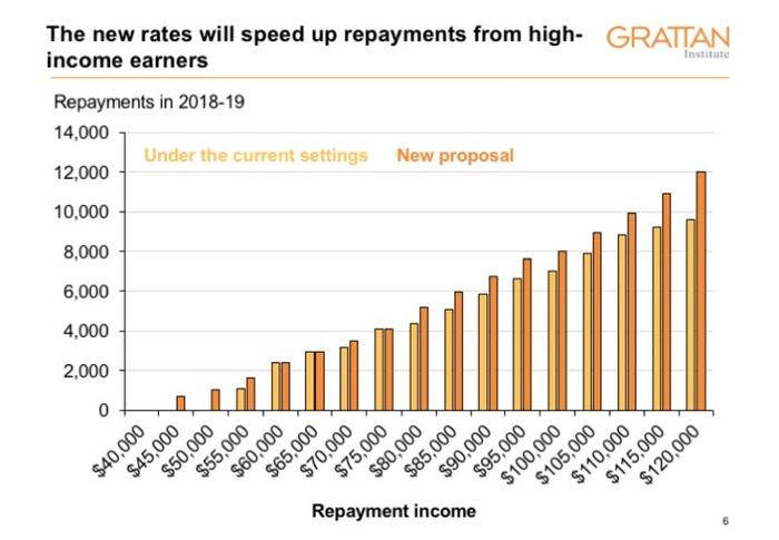 Comparing repayments under the current and the proposed settings.