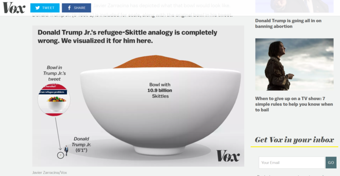 Vox illustrated the size the bowl of skittles would have to be to make the analogy accurate.. It contains 10.9 billion skittles.