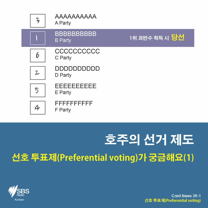 Card News: What is preferential voting?