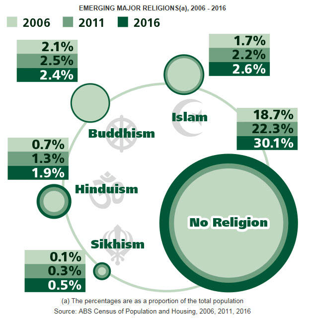 Over Percent Hindus Of Australia Live In NSW SBS Your Language - 3 largest religions