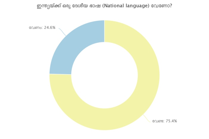 Do India need a national language?
