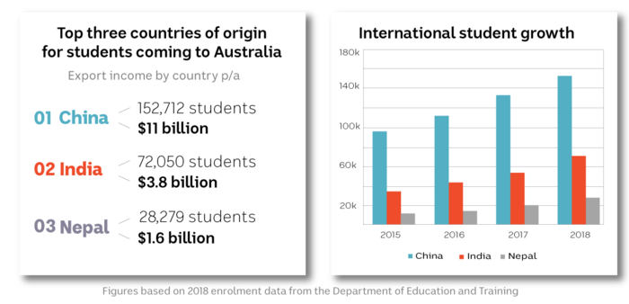 Each year hundreds of thousands of Chinese students flock to Australia to study