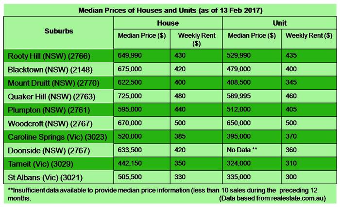 Median Prices of Houses and Units